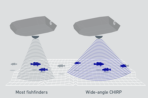 Wide-Angle CHIRP Doubles Your Sonar Coverage